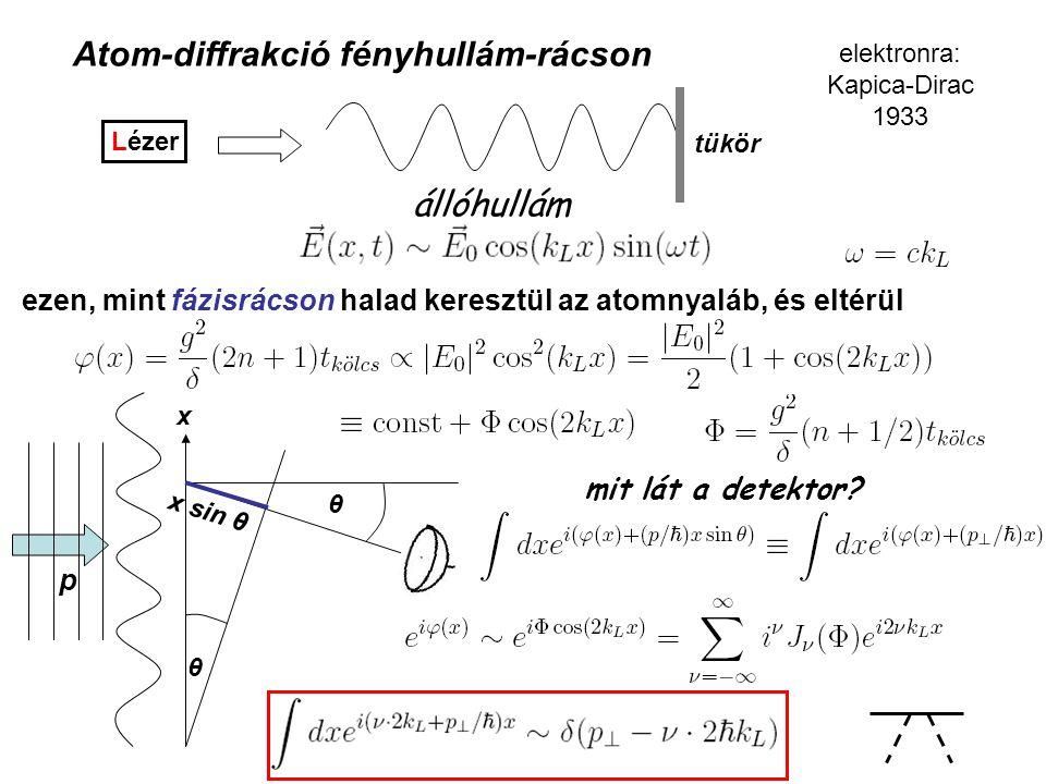 Atom-diffrakció fényhullám-rácson Lézer tükör állóhullám elektronra: Kapica-Dirac 1933 ezen, mint fázisrácson halad keresztül az atomnyaláb, és eltérül x θ x sin θ θ p mit lát a detektor