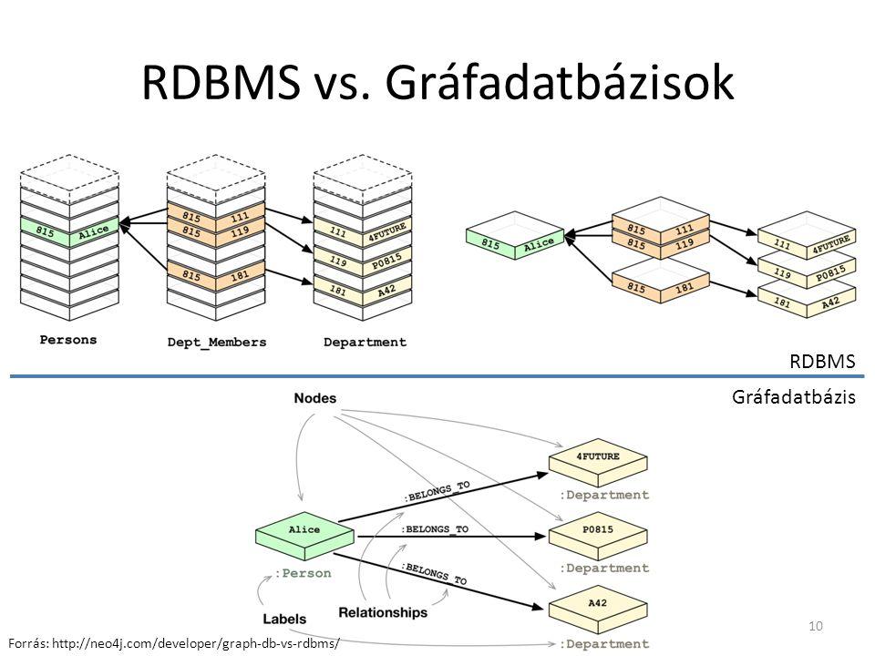 RDBMS vs. Gráfadatbázisok RDBMS Gráfadatbázis 10 Forrás: http://neo4j.com/developer/graph-db-vs-rdbms/
