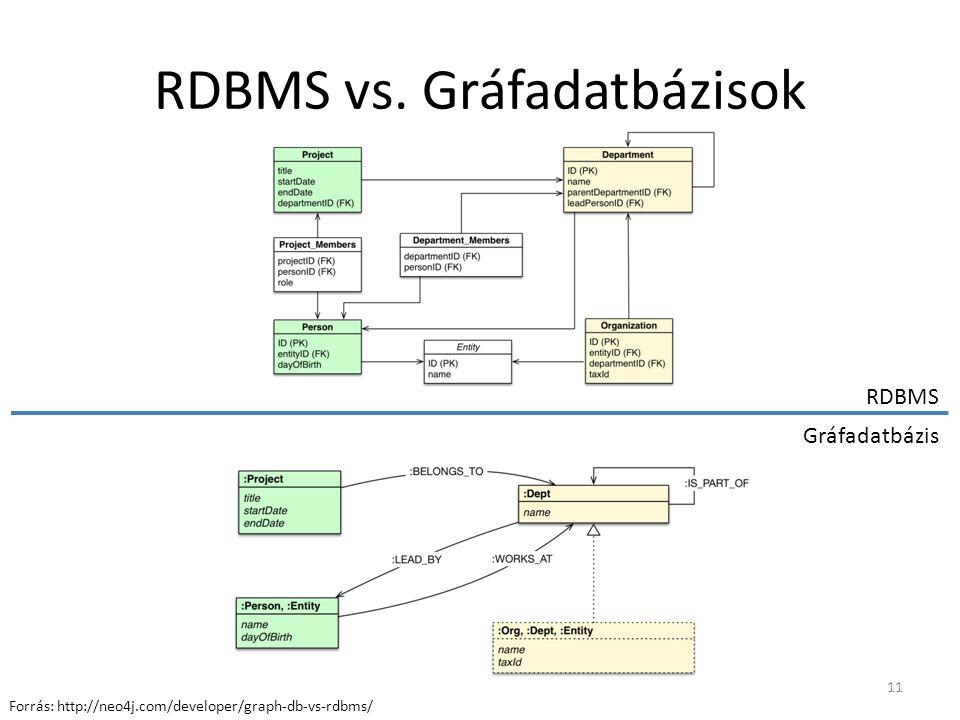 RDBMS vs. Gráfadatbázisok RDBMS Gráfadatbázis 11 Forrás: http://neo4j.com/developer/graph-db-vs-rdbms/