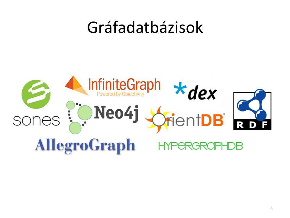 Program folyam Ökológiai hálózat Biológiai hálózat Közösségi hálózat Kémiai hálózat Web gráf Gráfok mindenhol 5