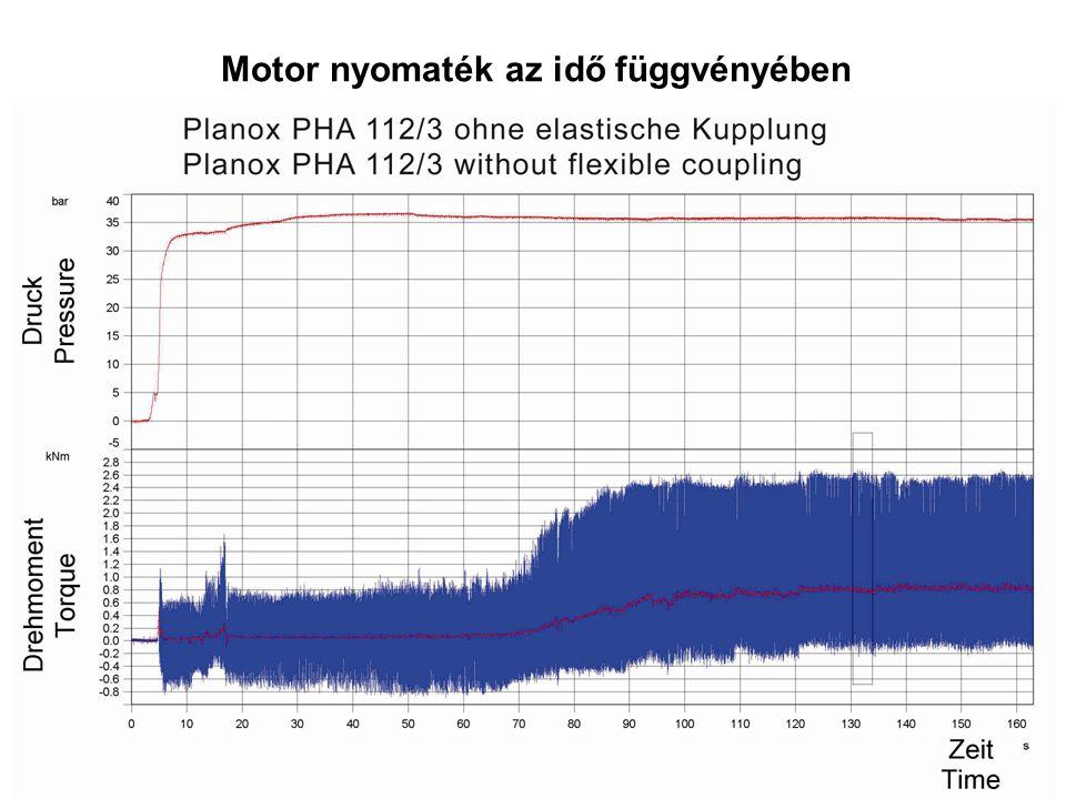 Fajlagos szöggyorsulás a frekvencia függvényében Hagyományos Súrlódótárcsa Belső csillapítóval Hagyományos Súrlódótárcsa Különböző tárcsa rugókkal