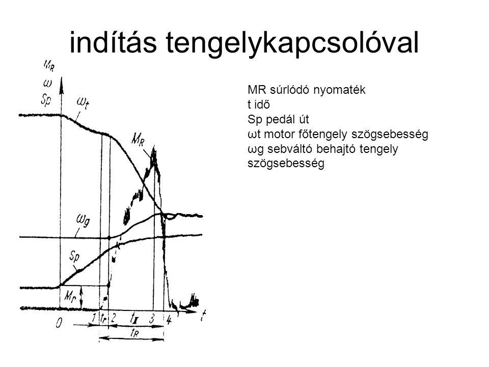 Tárcsa torziós rugózás diagramjai