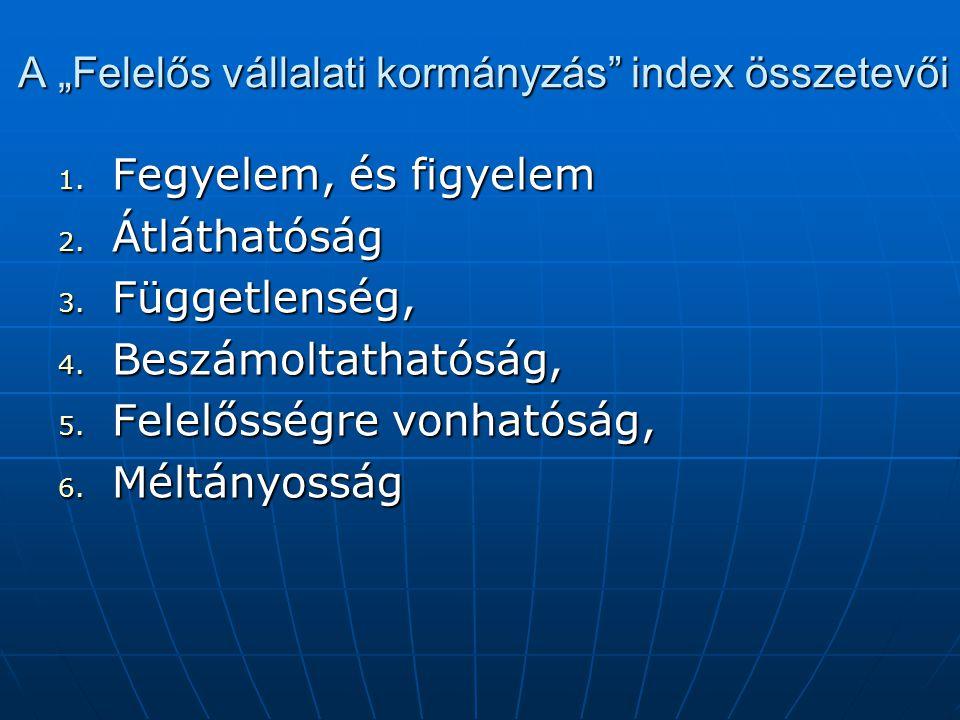 """A """"Felelős vállalati kormányzás index összetevői 1."""