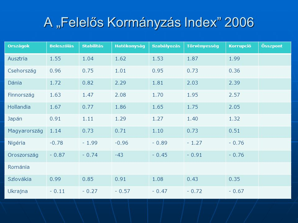 """A """"Felelős Kormányzás Index"""" 2006 OrszágokBeleszólásStabilitásHatékonyságSzabályozásTörvényességKorrupcióÖsszpont Ausztria1.551.041.621.531.871.99 Cse"""
