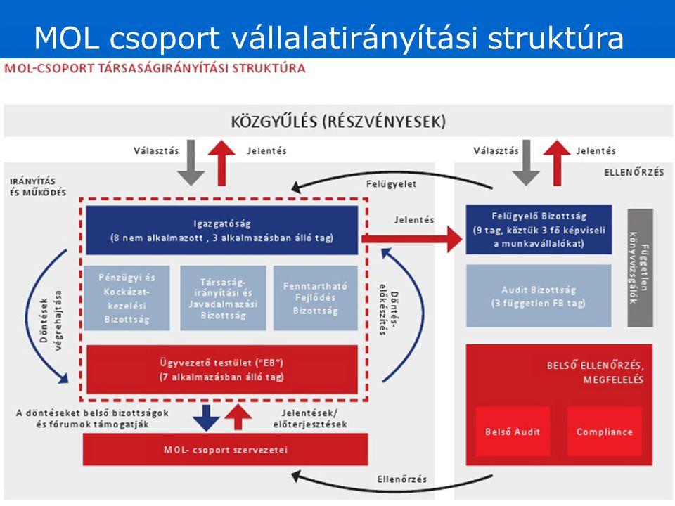 MOL csoport vállalatirányítási struktúra