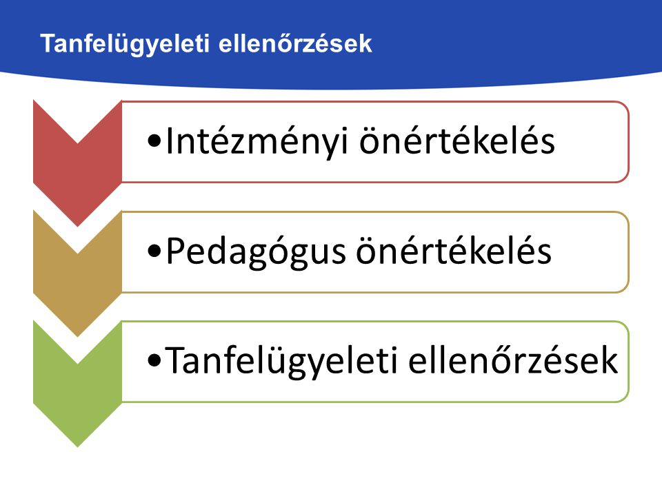 Tanfelügyeleti ellenőrzések Intézményi önértékelésPedagógus önértékelésTanfelügyeleti ellenőrzések