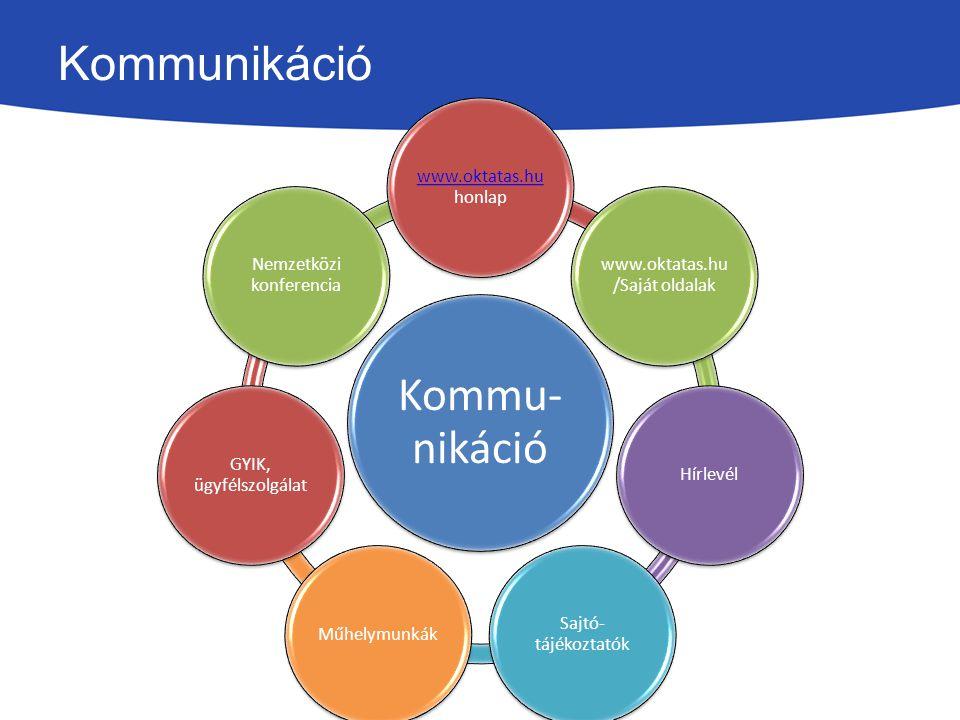 Kommunikáció Kommu- nikáció www.oktatas.hu www.oktatas.hu honlap www.oktatas.hu /Saját oldalak Hírlevél Sajtó- tájékoztatók Műhelymunkák GYIK, ügyfélszolgálat Nemzetközi konferencia
