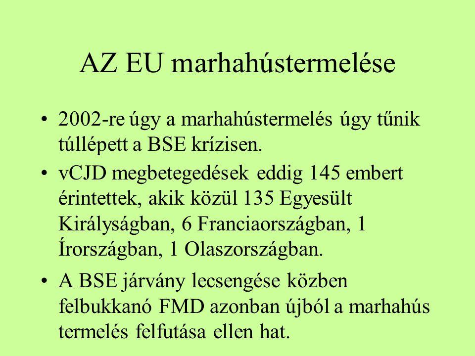 AZ EU marhahústermelése 2002-re úgy a marhahústermelés úgy tűnik túllépett a BSE krízisen. vCJD megbetegedések eddig 145 embert érintettek, akik közül