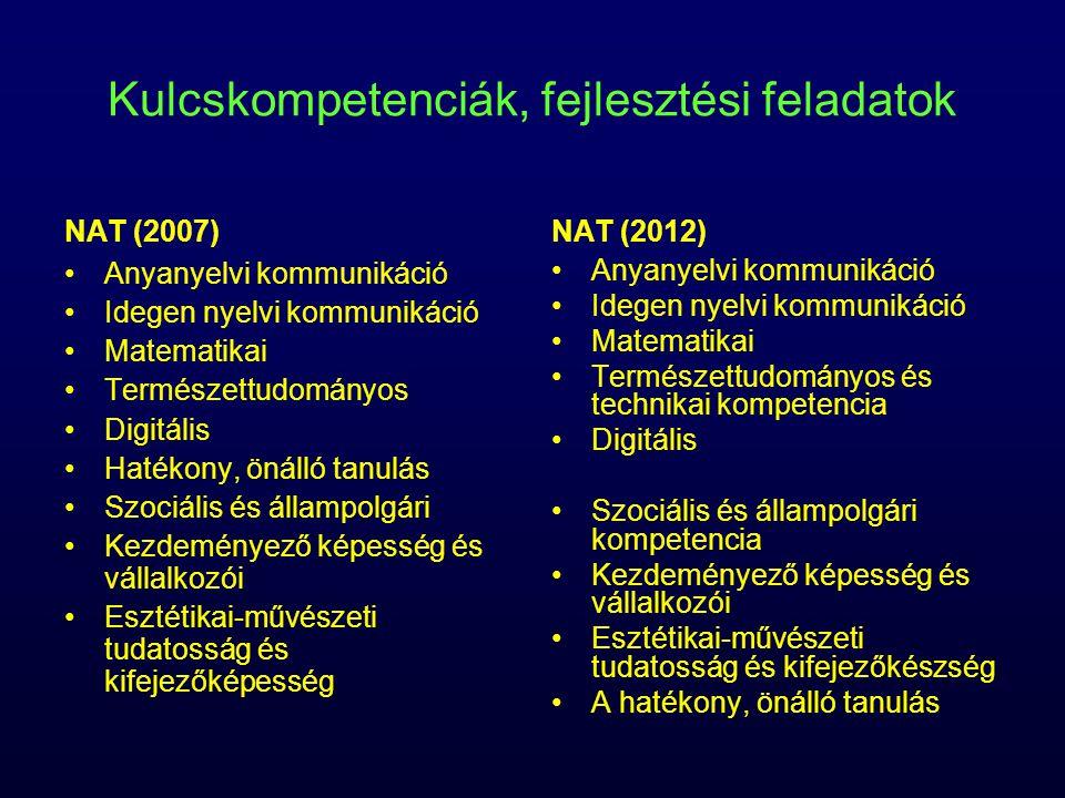 Kulcskompetenciák, fejlesztési feladatok NAT (2007) Anyanyelvi kommunikáció Idegen nyelvi kommunikáció Matematikai Természettudományos Digitális Hatékony, önálló tanulás Szociális és állampolgári Kezdeményező képesség és vállalkozói Esztétikai-művészeti tudatosság és kifejezőképesség NAT (2012) Anyanyelvi kommunikáció Idegen nyelvi kommunikáció Matematikai Természettudományos és technikai kompetencia Digitális Szociális és állampolgári kompetencia Kezdeményező képesség és vállalkozói Esztétikai-művészeti tudatosság és kifejezőkészség A hatékony, önálló tanulás