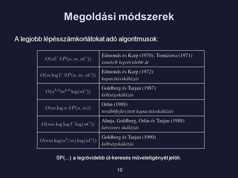 Megoldási módszerek 10 A legjobb lépésszámkorlátokat adó algoritmusok: SP(...) a legrövidebb út-keresés műveletigényét jelöli.
