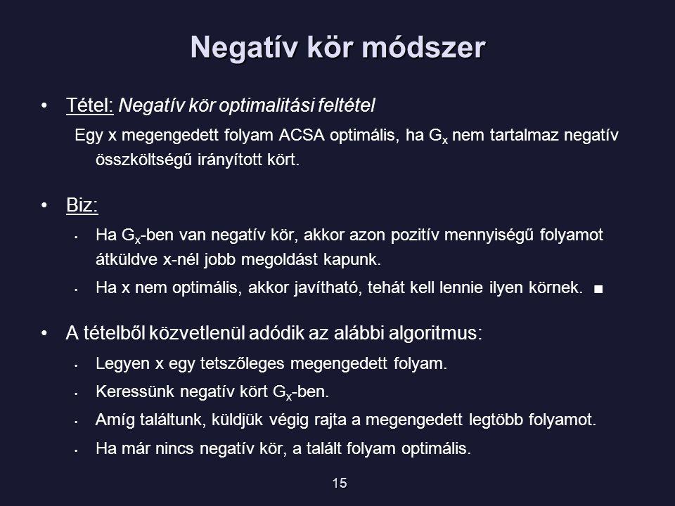 Negatív kör módszer Tétel: Negatív kör optimalitási feltétel Egy x megengedett folyam ACSA optimális, ha G x nem tartalmaz negatív összköltségű irányított kört.