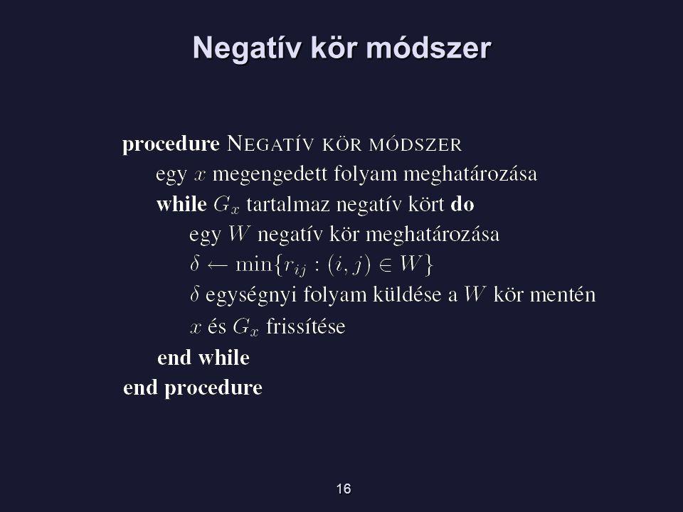 Negatív kör módszer 16