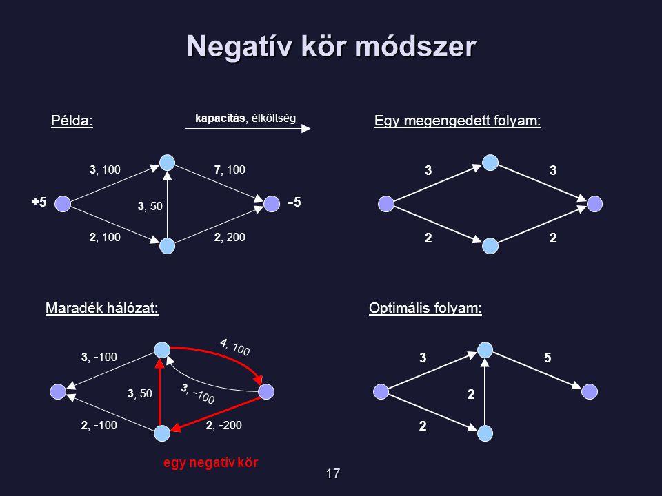 3, 100 kapacitás, élköltség 7, 100 2, 1002, 200 3, 50 33 22 Példa:Egy megengedett folyam: 3, - 100 4, 100 2, - 1002, - 200 3, 50 Maradék hálózat: 17 3, - 100 +5 -5-5 35 2 2 Optimális folyam: egy negatív kör Negatív kör módszer