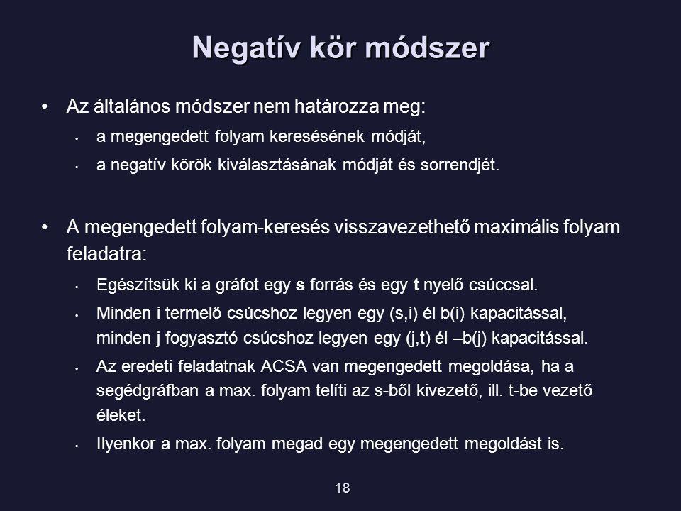 Az általános módszer nem határozza meg: a megengedett folyam keresésének módját, a negatív körök kiválasztásának módját és sorrendjét.