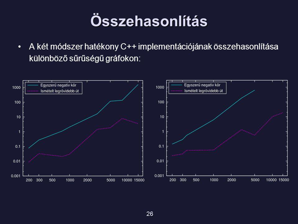 Összehasonlítás A két módszer hatékony C++ implementációjának összehasonlítása különböző sűrűségű gráfokon: 26