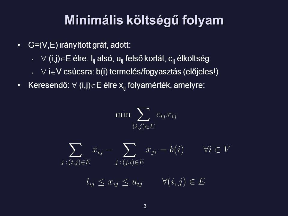Minimális költségű folyam G=(V,E) irányított gráf, adott:  (i,j)  E élre: l ij alsó, u ij felső korlát, c ij élköltség  i  V csúcsra: b(i) termelés/fogyasztás (előjeles!) Keresendő:  (i,j)  E élre x ij folyamérték, amelyre: 3