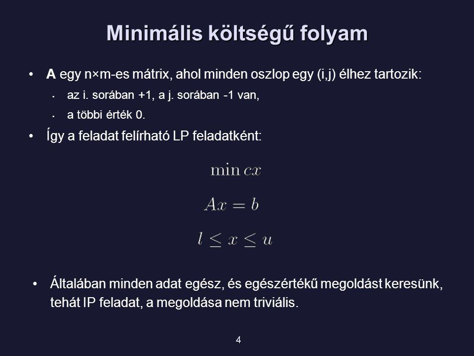 Speciális esetek 5 Legrövidebb út  (i,j)  E : l ij = 0, u ij = 1,  i  V \ {s,t} : b(i) = 0, b(s) = 1, b(t) = -1  (i,j)  E : l ij = 0, u ij = n-1,  i  V \ {s} : b(i) = -1, b(s)= n-1 Szállítási feladat Pl.