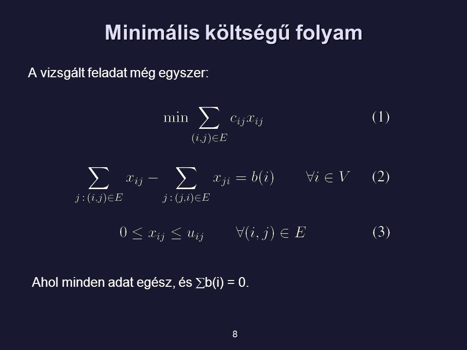 Minimális költségű folyam A vizsgált feladat még egyszer: 8 Ahol minden adat egész, és  b(i) = 0.