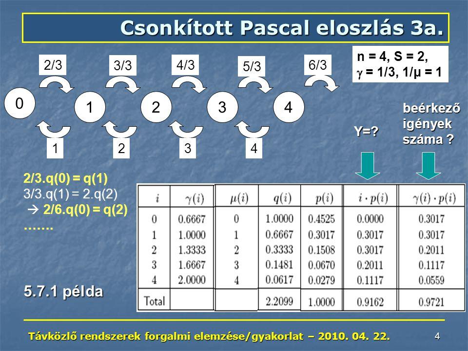 Távközlő rendszerek forgalmi elemzése/gyakorlat – 2010. 04. 22. 5 Csonkított Pascal eloszlás 3b.