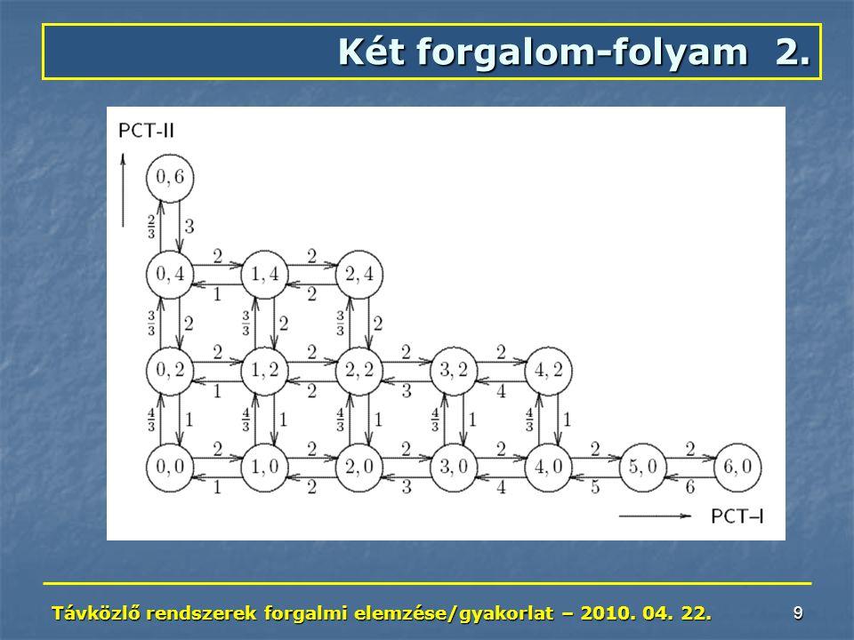 Távközlő rendszerek forgalmi elemzése/gyakorlat – 2010. 04. 22. 9 Két forgalom-folyam 2.