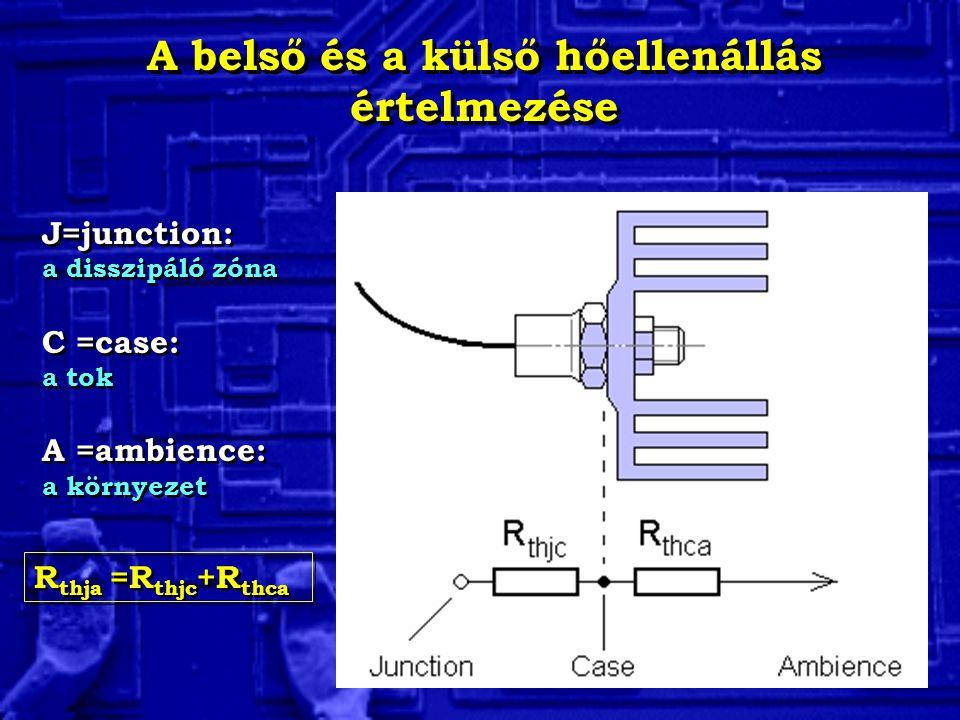 A belső és a külső hőellenállás értelmezése J=junction: a disszipáló zóna C =case: a tok A =ambience: a környezet J=junction: a disszipáló zóna C =cas
