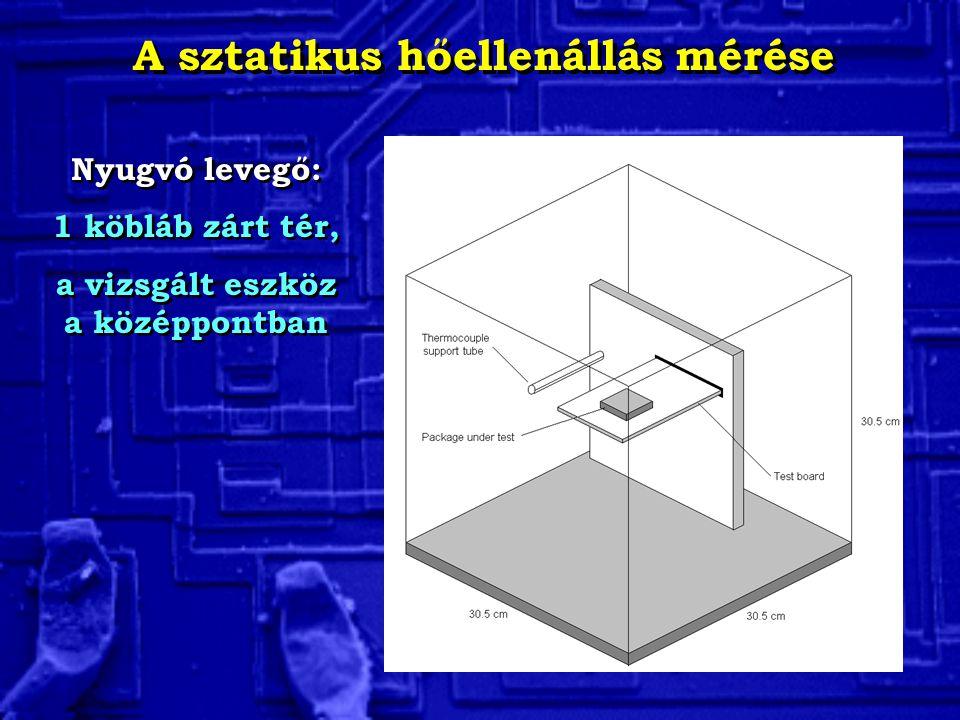 A sztatikus hőellenállás mérése Nyugvó levegő: 1 köbláb zárt tér, a vizsgált eszköz a középpontban Nyugvó levegő: 1 köbláb zárt tér, a vizsgált eszköz