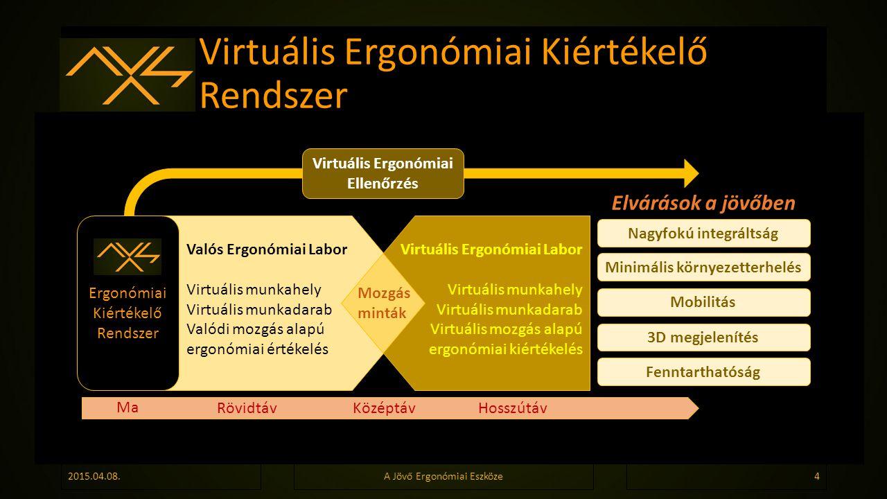 Virtuális Ergonómiai Kiértékelő Rendszer 2015.04.08.A Jövő Ergonómiai Eszköze4 Valós Ergonómiai Labor Virtuális munkahely Virtuális munkadarab Valódi