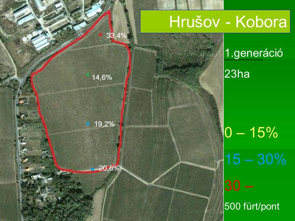 0 – 15% 15 – 30% 30 – 500 fürt/pont Hrušov - Kobora 1.generáció 23ha 33,4% 14,6% 19,2% 20,8%