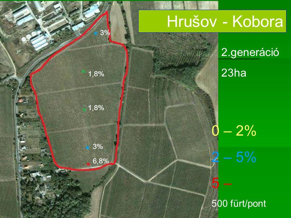 Hrušov - Kobora 2.generáció 23ha 3% 1,8% 3% 6,8% 0 – 2% 2 – 5% 5 – 500 fürt/pont