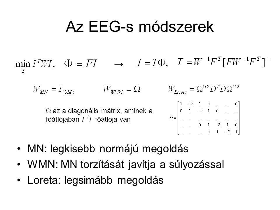 Az EEG-s módszerek MN: legkisebb normájú megoldás WMN: MN torzítását javítja a súlyozással Loreta: legsimább megoldás → Ω az a diagonális mátrix, aminek a főátlójában F T F főátlója van
