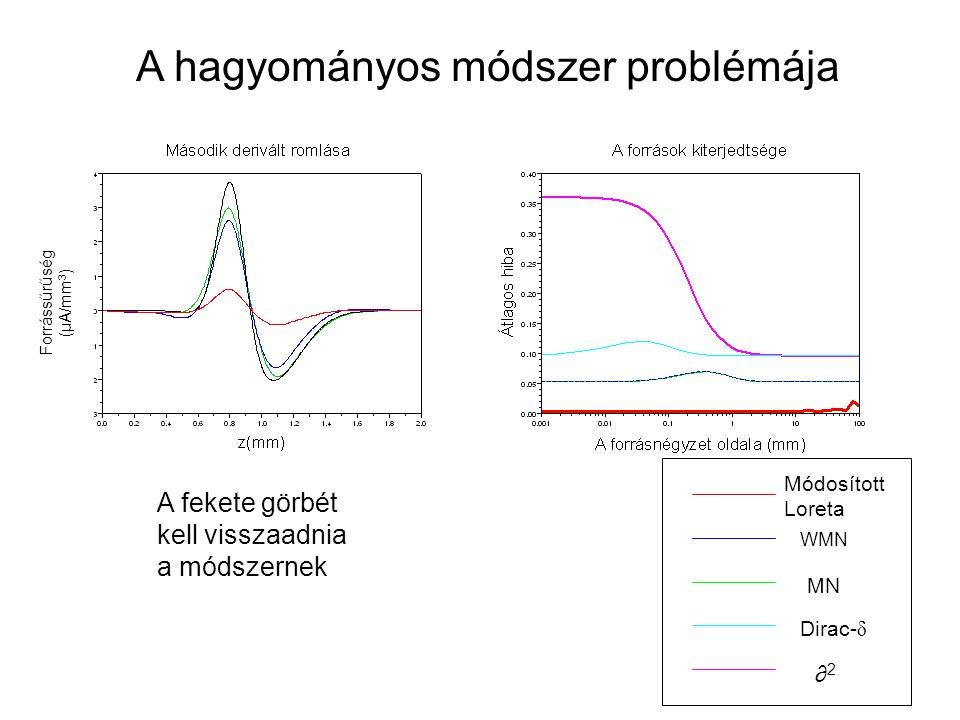 A hagyományos módszer problémája A fekete görbét kell visszaadnia a módszernek Forrássűrűség ( μ A/mm 3 ) MN Dirac- δ ∂2∂2 WMN Módosított Loreta