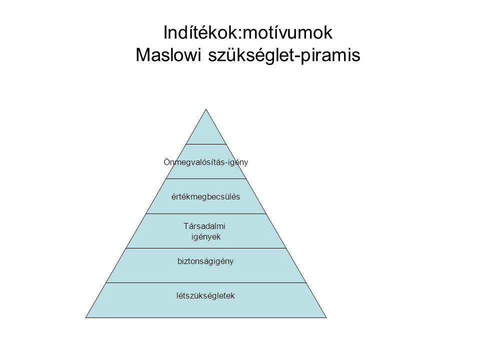 Indítékok:motívumok Maslowi szükséglet-piramis Önmegvalósítás- igény értékmegbecsülés Társadalmi igények biztonságigény létszükségletek