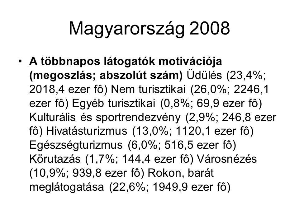 Magyarország 2008 A többnapos látogatók motivációja (megoszlás; abszolút szám) Üdülés (23,4%; 2018,4 ezer fô) Nem turisztikai (26,0%; 2246,1 ezer fô) Egyéb turisztikai (0,8%; 69,9 ezer fô) Kulturális és sportrendezvény (2,9%; 246,8 ezer fô) Hivatásturizmus (13,0%; 1120,1 ezer fô) Egészségturizmus (6,0%; 516,5 ezer fô) Körutazás (1,7%; 144,4 ezer fô) Városnézés (10,9%; 939,8 ezer fô) Rokon, barát meglátogatása (22,6%; 1949,9 ezer fô)
