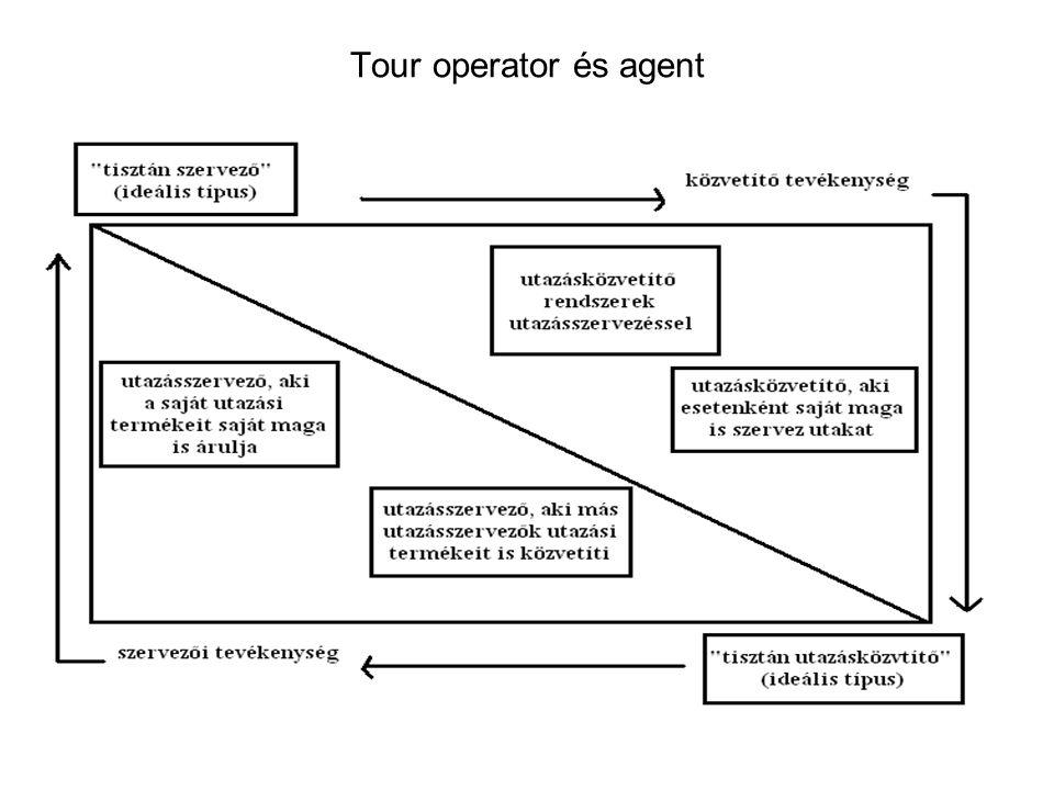 Tour operator és agent