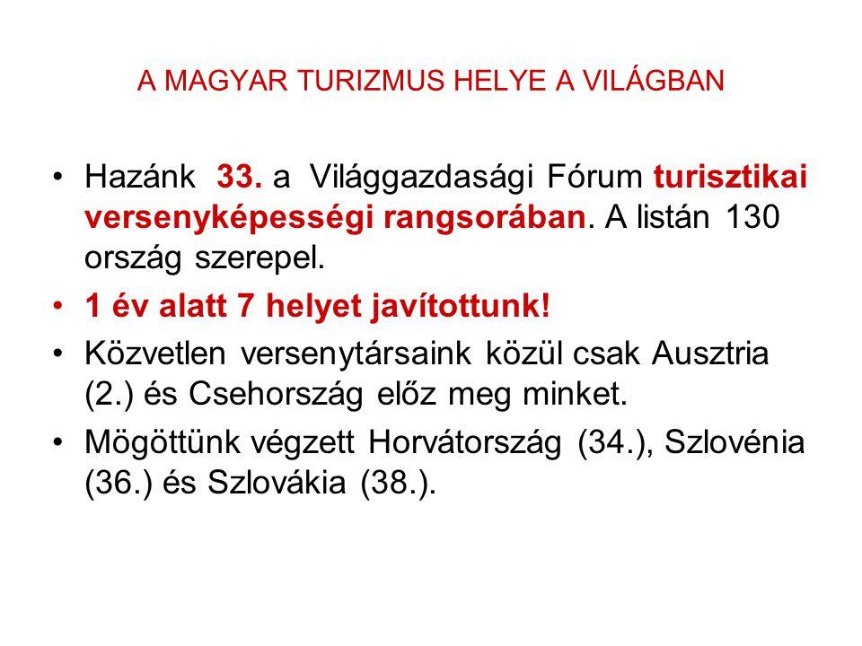 Turizmusipar a 3.évezredben Az UNWTO prognózisa szerint A 2007 ben 600 milliárd Euro turisztikai bevétel 2020 ra eléri a 2000 milliárd Euro –t Európa részesedése bár csökken, vezető desztináció Magyarország turizmus bevétele 2007 ben 2,5 millárd Euro Multiplikátor hatás /termelési- beszállítói kapcsolatokon keresztül egységnyi kereslet a szálláshely- szolgáltatás,vendéglátás iránt 1.96 egységnyi bruttó termelést generál (élelmiszergazdaság, kereskedelem stb)/