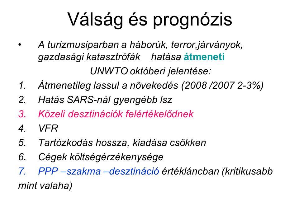Válság és prognózis A turizmusiparban a háborúk, terror,járványok, gazdasági katasztrófák hatása átmeneti UNWTO októberi jelentése: 1.Átmenetileg lassul a növekedés (2008 /2007 2-3%) 2.Hatás SARS-nál gyengébb lsz 3.Közeli desztinációk felértékelődnek 4.VFR 5.Tartózkodás hossza, kiadása csökken 6.Cégek költségérzékenysége 7.PPP –szakma –desztináció értékláncban (kritikusabb mint valaha)