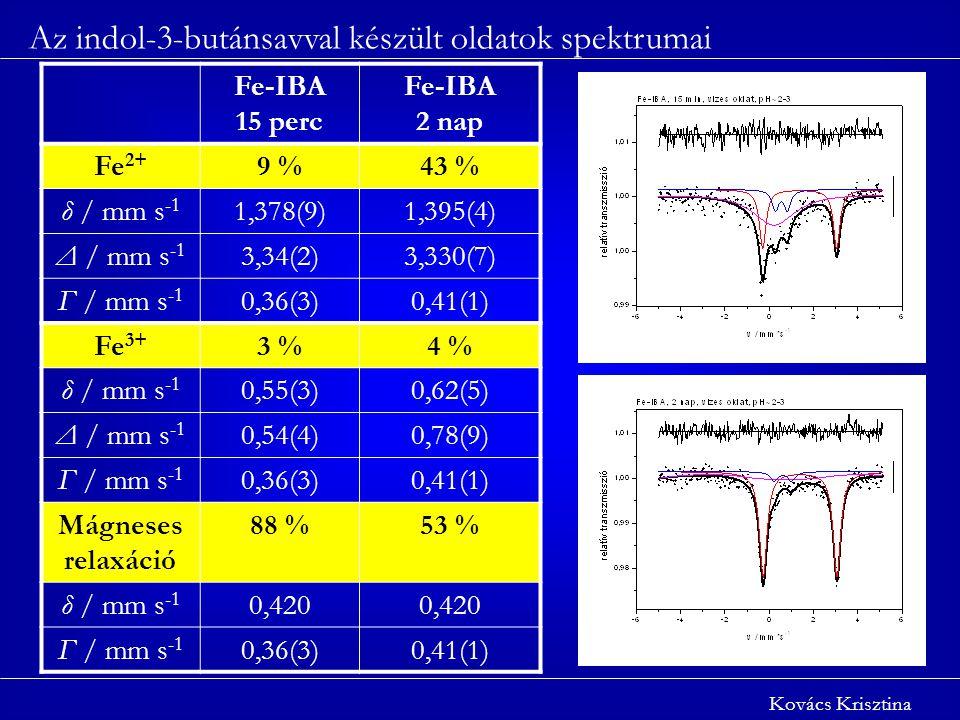Az indol-3-butánsavval készült oldatok spektrumai Kovács Krisztina Fe-IBA 15 perc Fe-IBA 2 nap Fe 2+ 9 %43 % δ / mm s -1 1,378(9)1,395(4) Δ / mm s -1 3,34(2)3,330(7) Γ / mm s -1 0,36(3)0,41(1) Fe 3+ 3 %4 % δ / mm s -1 0,55(3)0,62(5) Δ / mm s -1 0,54(4)0,78(9) Γ / mm s -1 0,36(3)0,41(1) Mágneses relaxáció 88 %53 % δ / mm s -1 0,420 Γ / mm s -1 0,36(3)0,41(1)