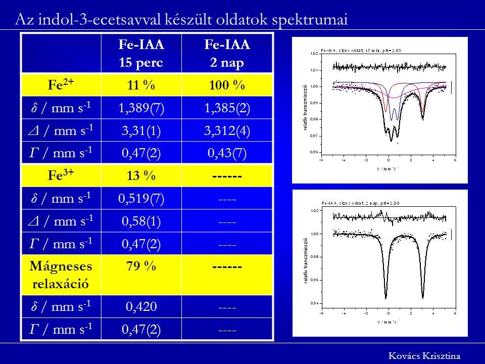 Az indol-3-ecetsavval készült oldatok spektrumai Kovács Krisztina Fe-IAA 15 perc Fe-IAA 2 nap Fe 2+ 11 %100 % δ / mm s -1 1,389(7)1,385(2) Δ / mm s -1 3,31(1)3,312(4) Γ / mm s -1 0,47(2)0,43(7) Fe 3+ 13 %------ δ / mm s -1 0,519(7)---- Δ / mm s -1 0,58(1)---- Γ / mm s -1 0,47(2)---- Mágneses relaxáció 79 %------ δ / mm s -1 0,420---- Γ / mm s -1 0,47(2)----