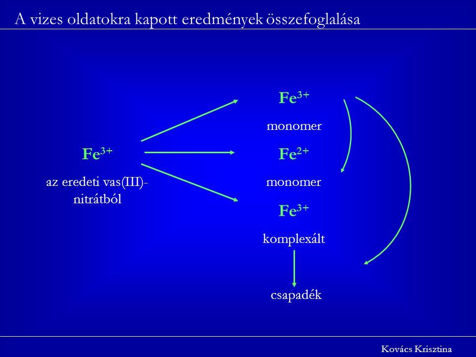 A vizes oldatokra kapott eredmények összefoglalása Kovács Krisztina Fe 3+ az eredeti vas(III)- nitrátból Fe 3+ monomer Fe 2+ monomer Fe 3+ komplexált csapadék