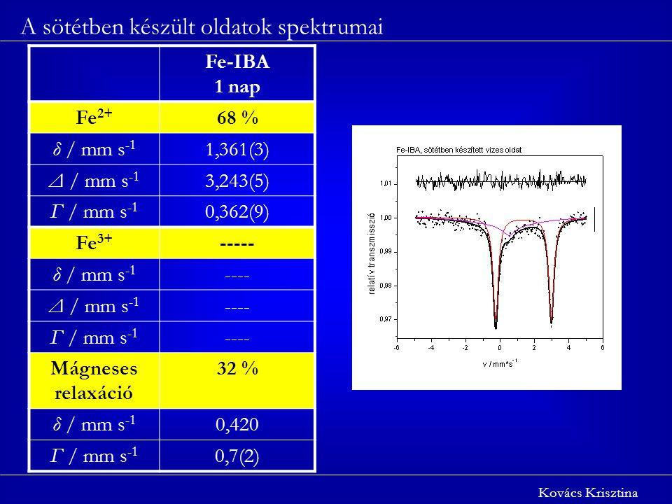 A sötétben készült oldatok spektrumai Kovács Krisztina Fe-IBA 1 nap Fe 2+ 68 % δ / mm s -1 1,361(3) Δ / mm s -1 3,243(5) Γ / mm s -1 0,362(9) Fe 3+ ----- δ / mm s -1 ---- Δ / mm s -1 ---- Γ / mm s -1 ---- Mágneses relaxáció 32 % δ / mm s -1 0,420 Γ / mm s -1 0,7(2)