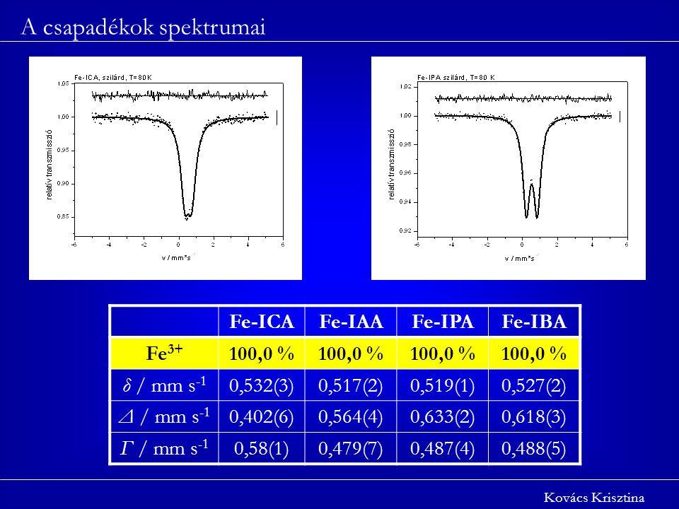 : A csapadékok spektrumai Kovács Krisztina Fe-ICAFe-IAAFe-IPAFe-IBA Fe 3+ 100,0 % δ / mm s -1 0,532(3)0,517(2)0,519(1)0,527(2) Δ / mm s -1 0,402(6)0,564(4)0,633(2)0,618(3) Γ / mm s -1 0,58(1)0,479(7)0,487(4)0,488(5)