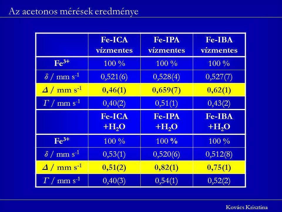 Az acetonos mérések eredménye Kovács Krisztina Fe-ICA vízmentes Fe-IPA vízmentes Fe-IBA vízmentes Fe 3+ 100 % δ / mm s -1 0,521(6)0,528(4)0,527(7) Δ / mm s -1 0,46(1)0,659(7)0,62(1) Γ / mm s -1 0,40(2)0,51(1)0,43(2) Fe-ICA +H 2 O Fe-IPA +H 2 O Fe-IBA +H 2 O Fe 3+ 100 % δ / mm s -1 0,53(1)0,520(6)0,512(8) Δ / mm s -1 0,51(2)0,82(1)0,75(1) Γ / mm s -1 0,40(3)0,54(1)0,52(2)