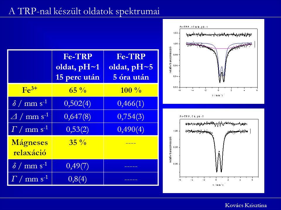 A TRP-nal készült oldatok spektrumai Kovács Krisztina Fe-TRP oldat, pH~1 15 perc után Fe-TRP oldat, pH~5 5 óra után Fe 3+ 65 %100 % δ / mm s -1 0,502(4)0,466(1) Δ / mm s -1 0,647(8)0,754(3) Γ / mm s -1 0,53(2)0,490(4) Mágneses relaxáció 35 %---- δ / mm s -1 0,49(7)----- Γ / mm s -1 0,8(4)-----