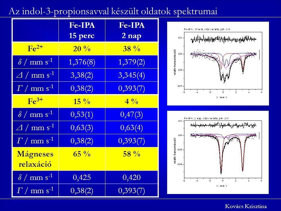 Az indol-3-propionsavval készült oldatok spektrumai Kovács Krisztina Fe-IPA 15 perc Fe-IPA 2 nap Fe 2+ 20 %38 % δ / mm s -1 1,376(8)1,379(2) Δ / mm s -1 3,38(2)3,345(4) Γ / mm s -1 0,38(2)0,393(7) Fe 3+ 15 %4 % δ / mm s -1 0,53(1)0,47(3) Δ / mm s -1 0,63(3)0,63(4) Γ / mm s -1 0,38(2)0,393(7) Mágneses relaxáció 65 %58 % δ / mm s -1 0,4250,420 Γ / mm s -1 0,38(2)0,393(7)
