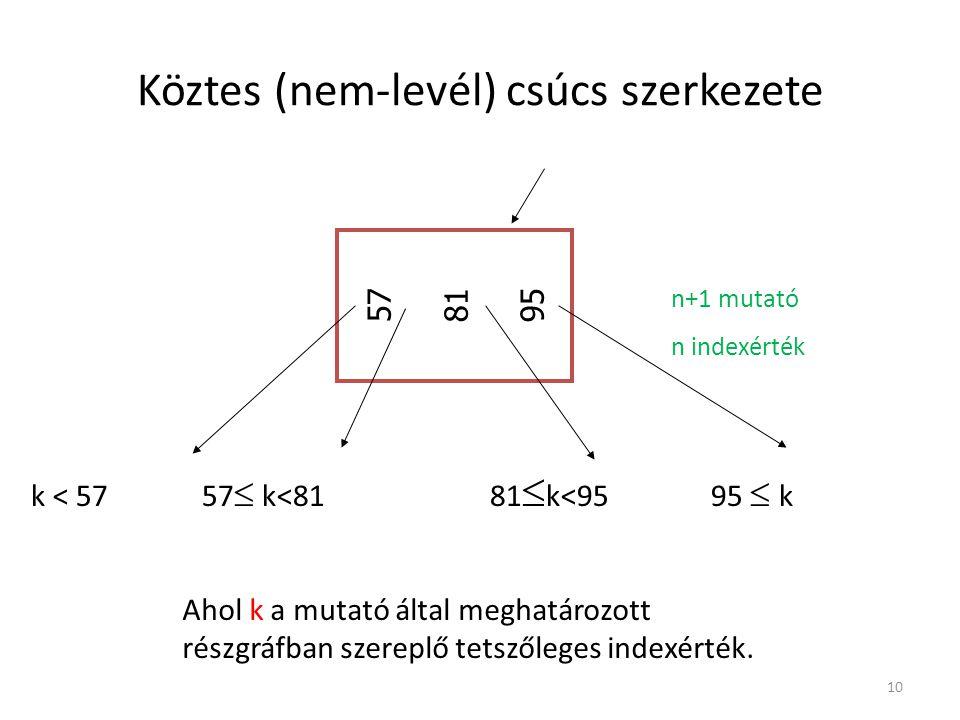 Köztes (nem-levél) csúcs szerkezete 10 k < 5757  k<8181  k<95 95  k 57 81 95 Ahol k a mutató által meghatározott részgráfban szereplő tetszőleges i