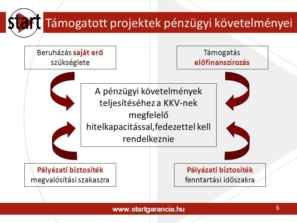 www.startgarancia.hu 5 Támogatott projektek pénzügyi követelményei Beruházás saját erő szükséglete Támogatás előfinanszírozás Pályázati biztosíték megvalósítási szakaszra A pénzügyi követelmények teljesítéséhez a KKV-nek megfelelő hitelkapacitással,fedezettel kell rendelkeznie Pályázati biztosíték fenntartási időszakra
