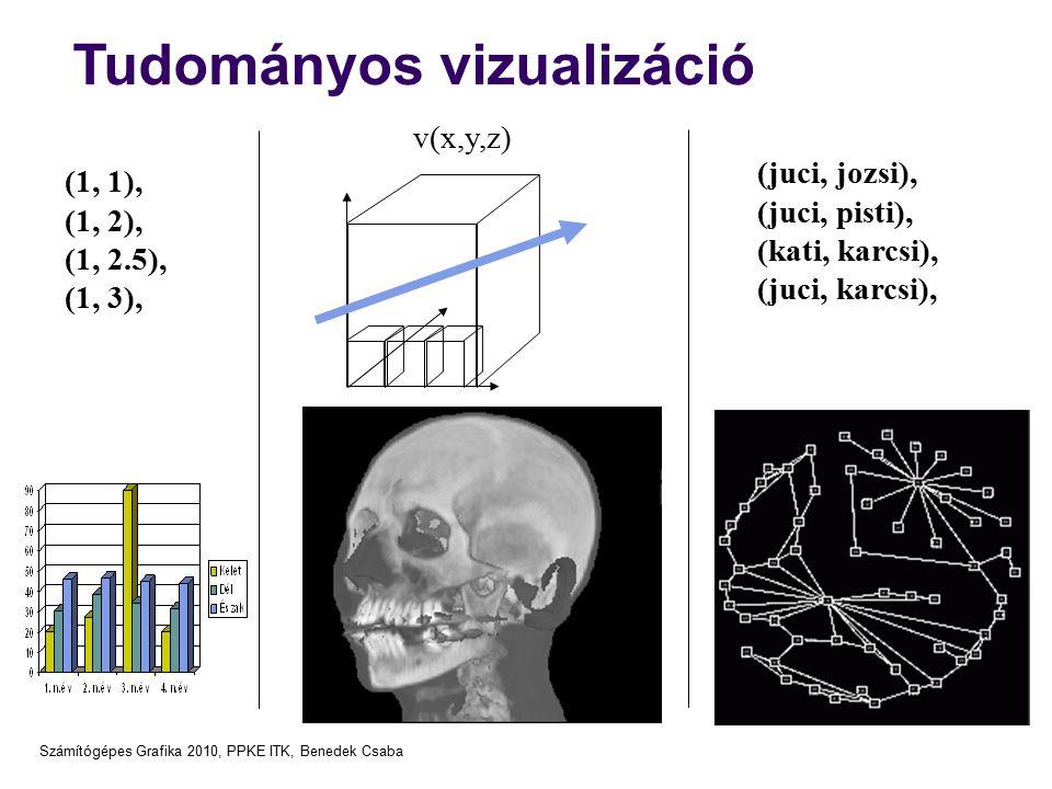 Számítógépes Grafika 2010, PPKE ITK, Benedek Csaba Tudományos vizualizáció v(x,y,z) (1, 1), (1, 2), (1, 2.5), (1, 3), (juci, jozsi), (juci, pisti), (k