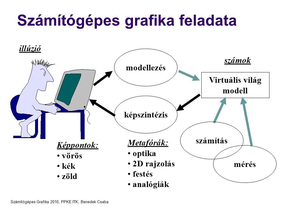 Számítógépes Grafika 2010, PPKE ITK, Benedek Csaba Számítógépes grafika feladata képszintézis Virtuális világ modell modellezés Metafórák: optika 2D rajzolás festés analógiák számítás mérés illúzió Képpontok: vörös kék zöld számok