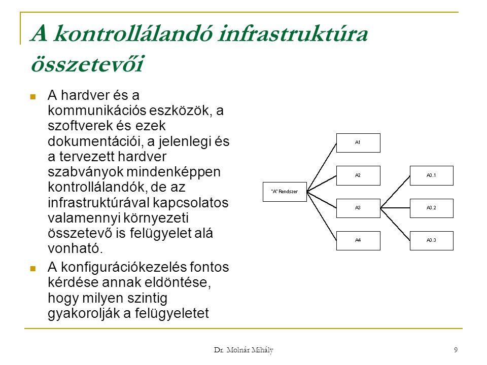 Dr. Molnár Mihály 9 A kontrollálandó infrastruktúra összetevői A hardver és a kommunikációs eszközök, a szoftverek és ezek dokumentációi, a jelenlegi