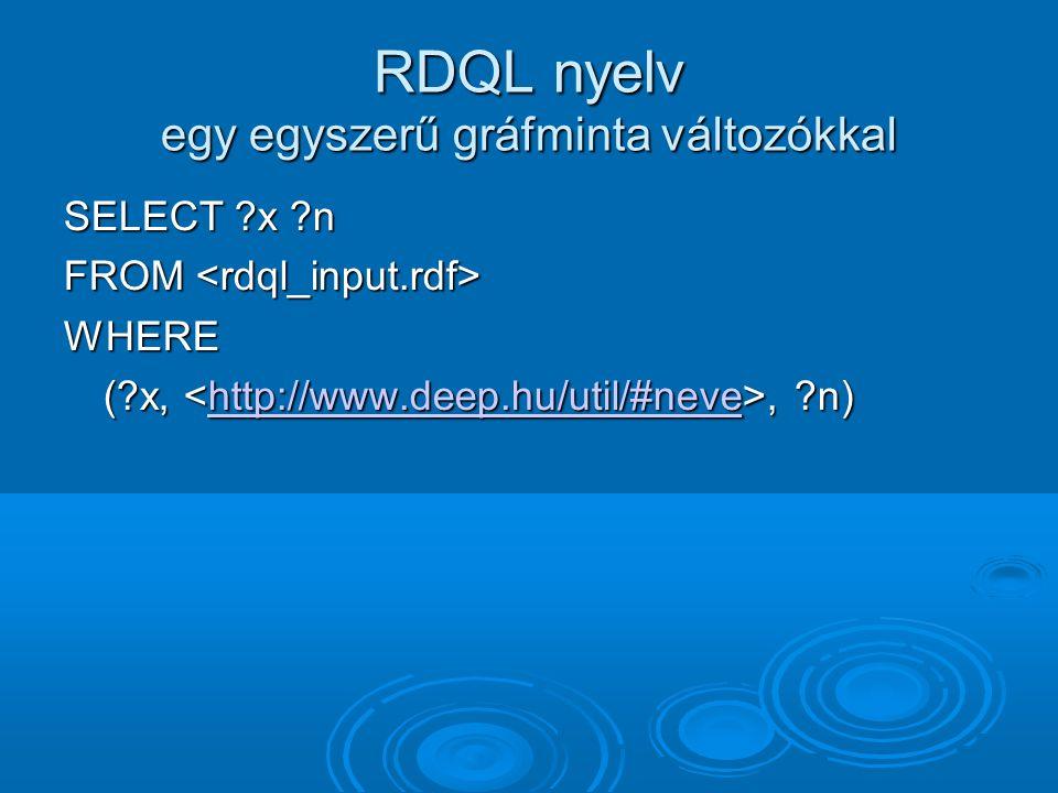 RDQL nyelv egy egyszerű gráfminta változókkal SELECT x n FROM FROM WHERE ( x,, n) http://www.deep.hu/util/#neve